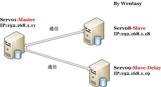 MySQL备份与恢复之MySQL