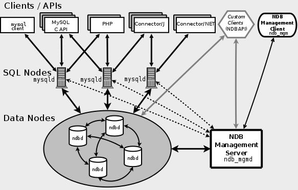 MySQL集群示意图