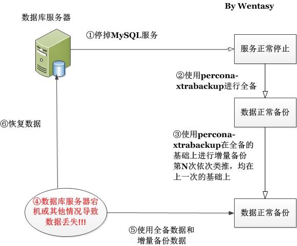 MySQL备份与恢复之percona-xtrabackup实现增量备份及恢复示意图
