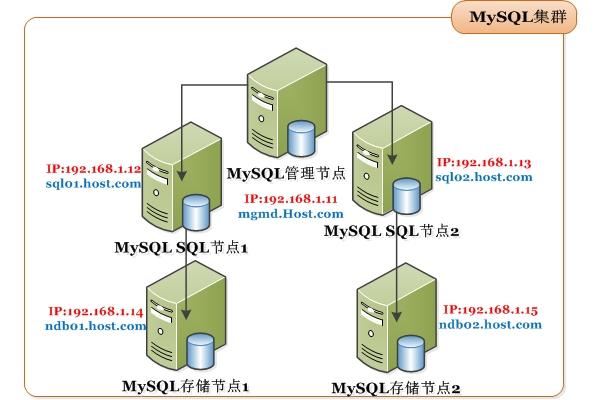 MySQL集群网络拓扑图