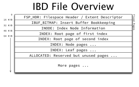 IBD_File_Overview