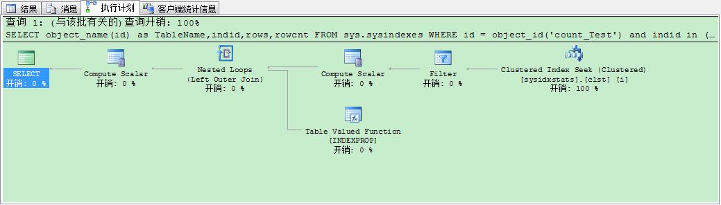 图六 无索引使用使用sysindexes执行计划