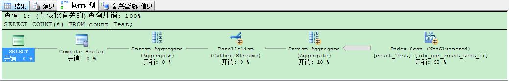 图八 普通索引使用count(*)执行计划