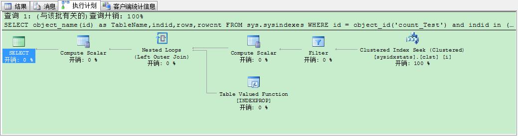 图九 普通索引使用sysindexes执行计划