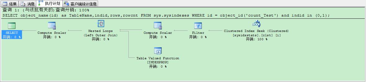 图十五 聚集索引、普通索引使用sysindexes测试