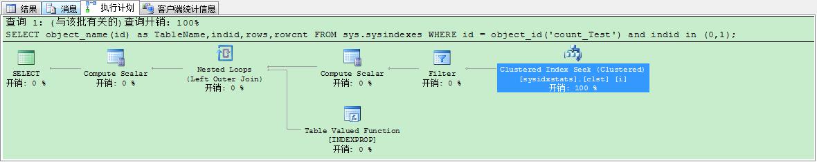图十七 非聚集索引、普通索引使用sysindexes测试