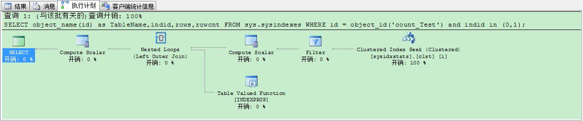 图十九 普通索引、聚集索引、非聚集索引使用sysindexes测试